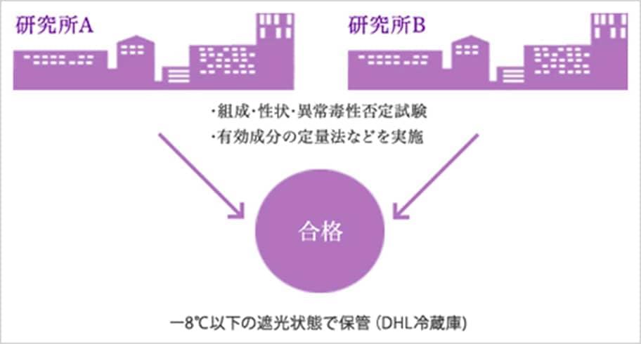 日本での品質テストの図