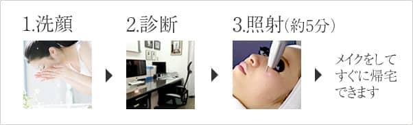 1.洗顔 2.診断 3.照射(約5分) メイクをしてすぐに帰宅できます