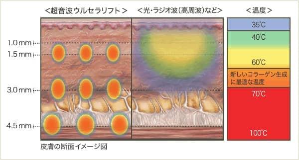 熱の伝わり方のグラフ